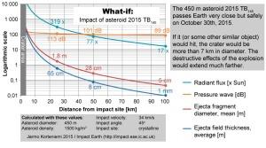 impact-calcs_2015TB145_ENG