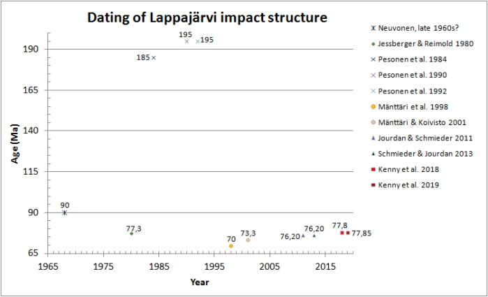 Dating_of_Lappajärvi